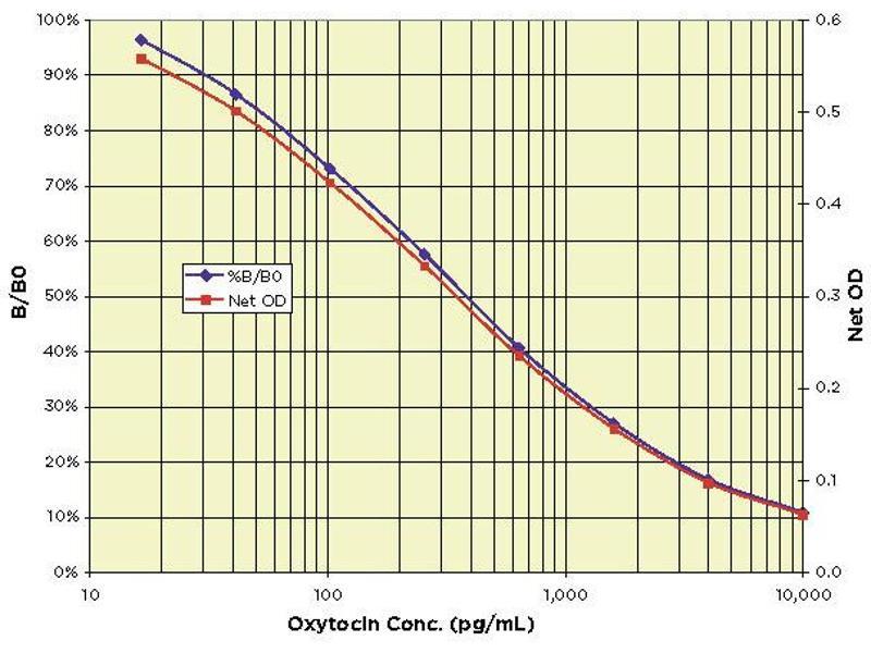 Oxytocin (OXT) ELISA Kit (4)