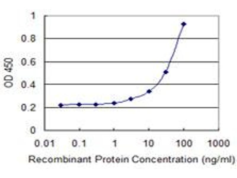 ELISA image for anti-Neurotrophin 4 antibody (NTF4) (AA 1-210) (ABIN518448)