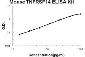 Image no. 1 for Tumor Necrosis Factor Receptor Superfamily, Member 14 (TNFRSF14) ELISA Kit (ABIN1889391)