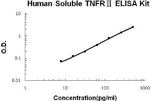 Image no. 1 for Tumor Necrosis Factor Receptor Superfamily, Member 1B (TNFRSF1B) ELISA Kit (ABIN411364)