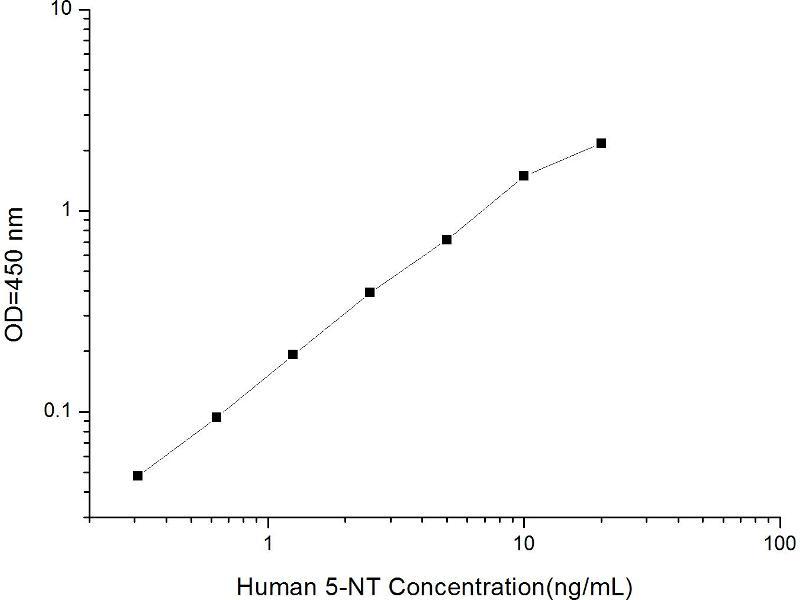 5'-Nucleotidase, Ecto (CD73) (NT5E) ELISA Kit (2)