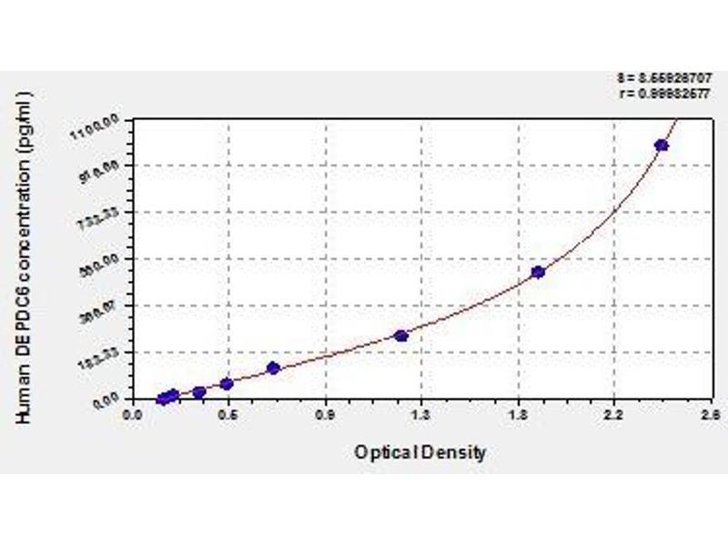 DEP Domain Containing MTOR-Interacting Protein (DEPTOR) ELISA Kit