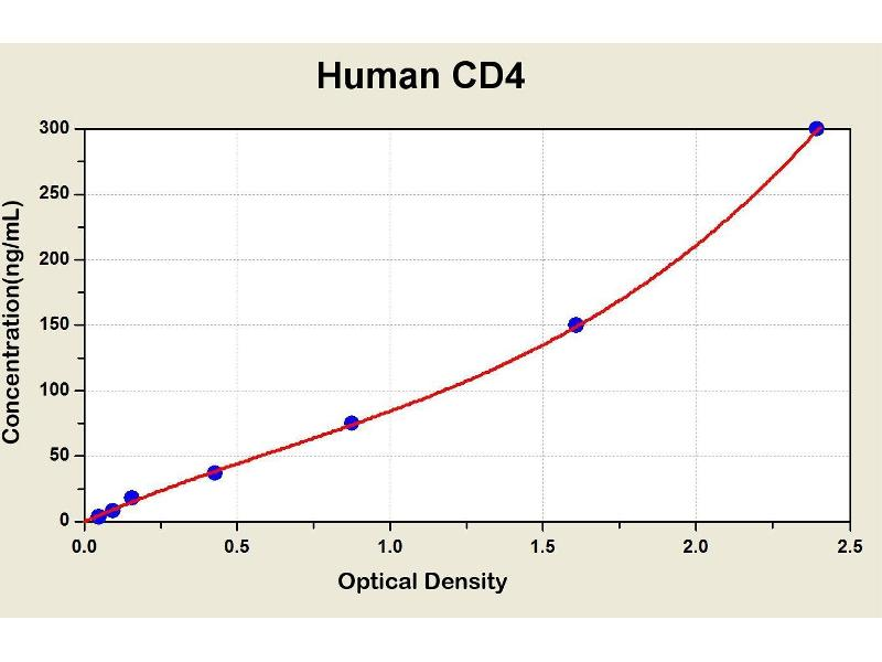 CD4 Molecule (CD4) ELISA Kit