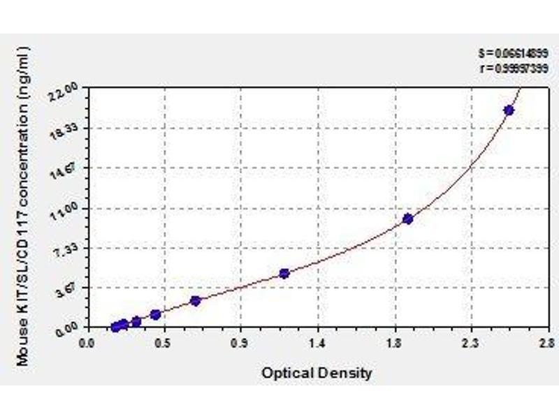 Mast/stem Cell Growth Factor Receptor (KIT) ELISA Kit
