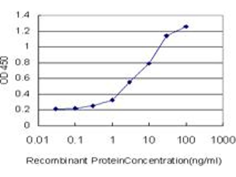 ELISA image for anti-Heat Shock 27kDa Protein 1 (HSPB1) (AA 96-205), (partial) antibody (ABIN516740)