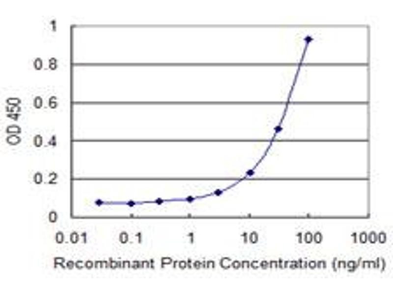 ELISA image for anti-Receptor Tyrosine Kinase-Like Orphan Receptor 1 (ROR1) (AA 294-393), (partial) antibody (ABIN518454)