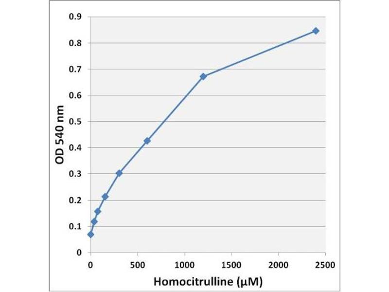 Image no. 1 for Homocitrulline/Citrulline Assay Kit (ABIN5067570)