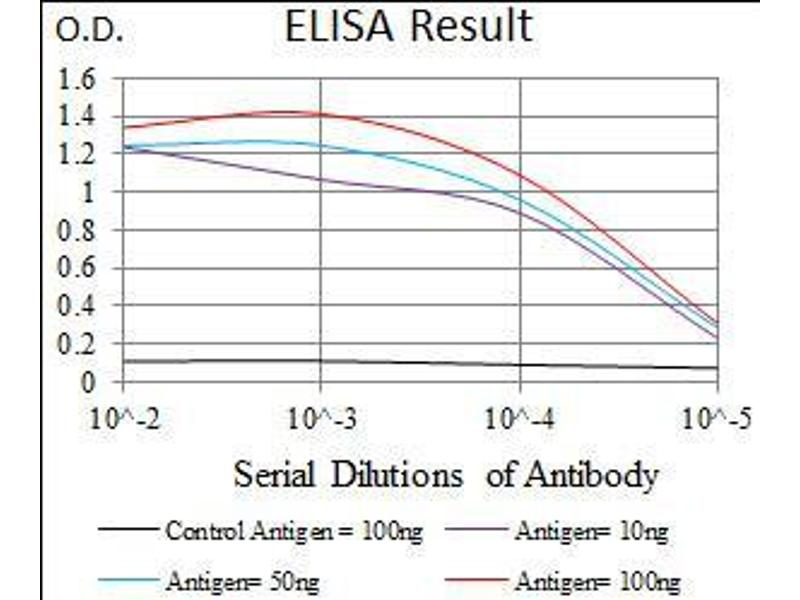 ELISA image for anti-Ribosomal Protein L18a (RPL18A) (AA 50-176) antibody (ABIN1724797)
