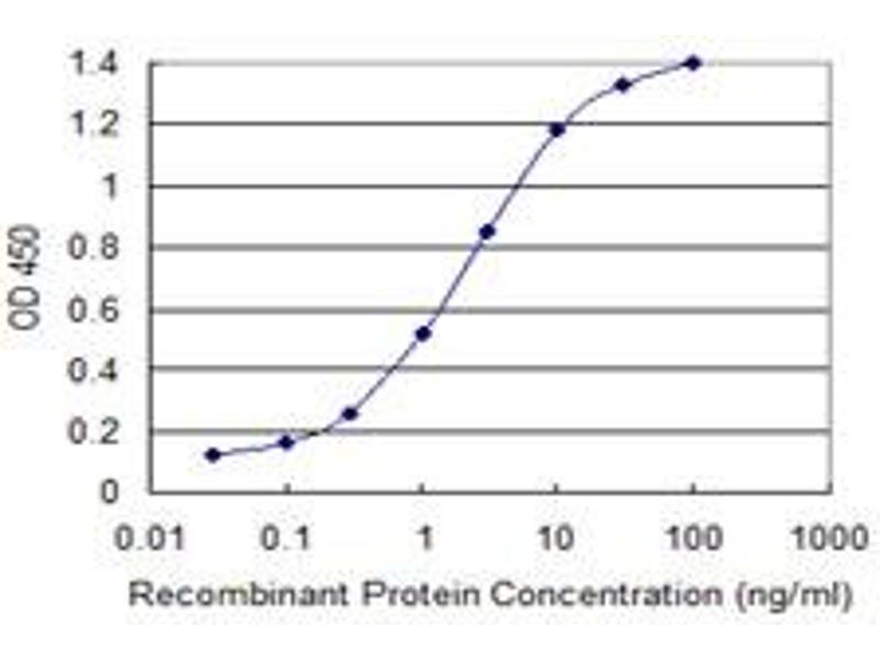 ELISA image for anti-GATA Binding Protein 3 (GATA3) (AA 103-200), (partial) antibody (ABIN515951)