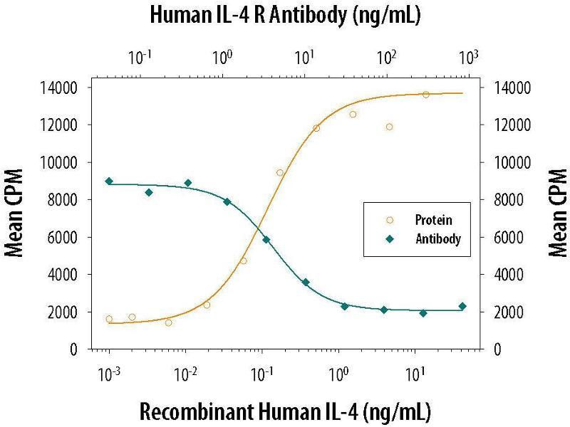 Neutralization (Neut) image for anti-Interleukin 4 Receptor (IL4R) (AA 24-232) antibody (ABIN4899803)