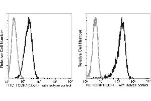 Image no. 1 for anti-Fc Receptor, IgG, High Affinity I (FCGR1) (AA 1-297) antibody (FITC) (ABIN2000307)