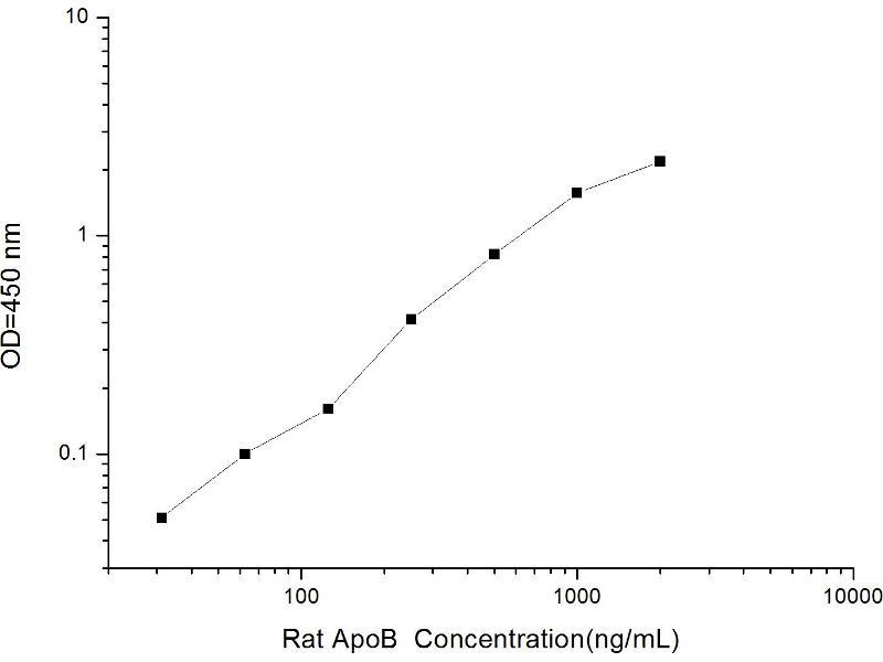 Apolipoprotein B (APOB) ELISA Kit (2)