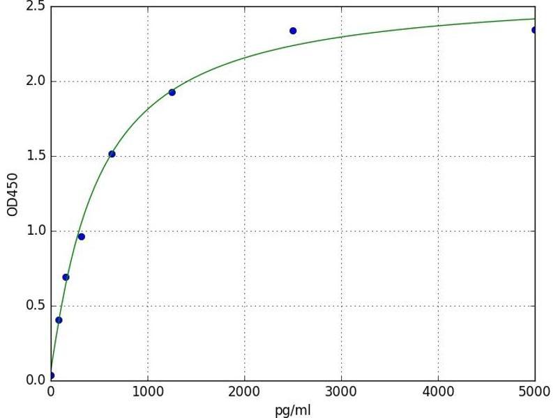 Copper Chaperone For Superoxide Dismutase (CCS) ELISA Kit