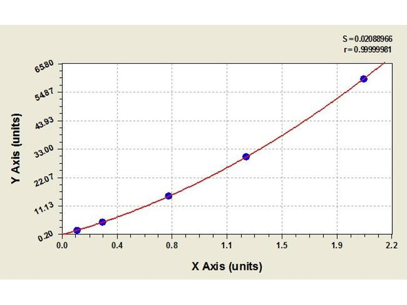 image for Luteinizing Hormone (LH) ELISA Kit (ABIN365639)