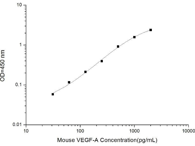 Vascular Endothelial Growth Factor A (VEGFA) ELISA Kit