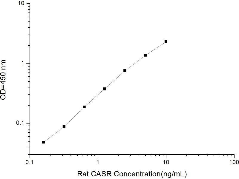 Calcium-Sensing Receptor (CASR) ELISA Kit (2)
