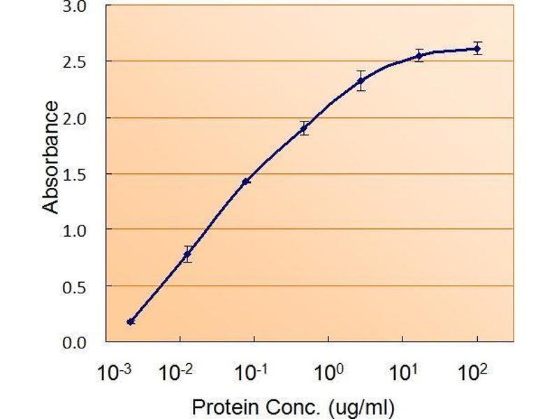 ELISA image for RAD9 Homolog A (S. Pombe) (RAD9A) peptide (ABIN369636)