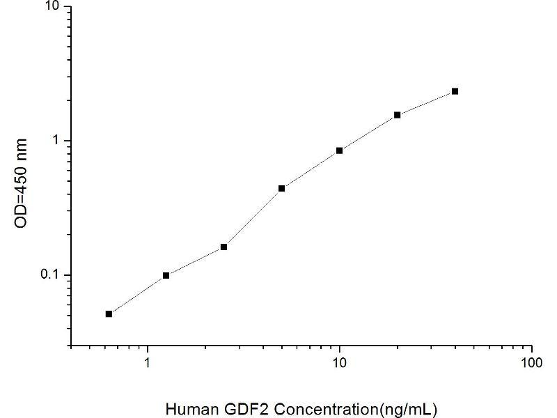 Growth Differentiation Factor 2 (GDF2) ELISA Kit (2)