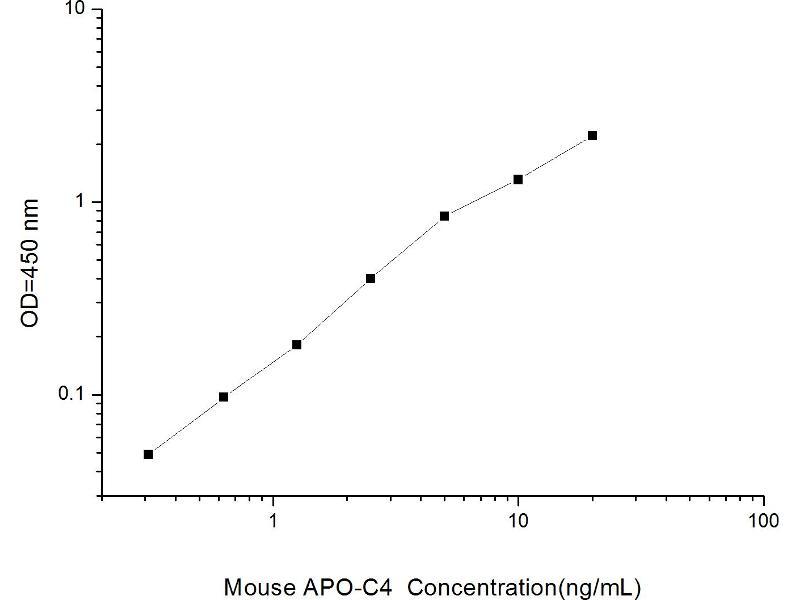 Apolipoprotein C-IV (APOC4) ELISA Kit (2)