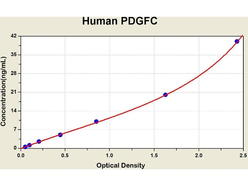Platelet-Derived Growth Factor C (PDGFC) ELISA Kit