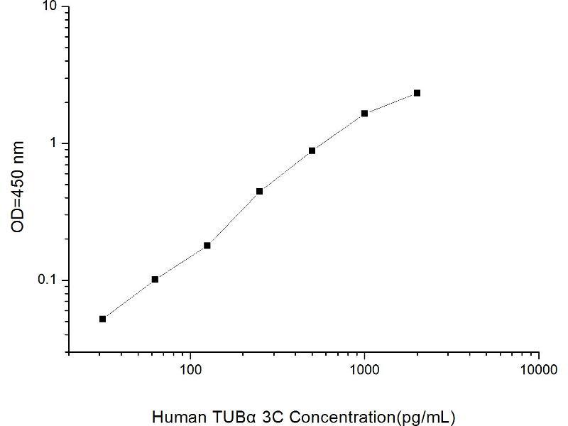 Tubulin, Alpha, 3C (TUBA3C) ELISA Kit