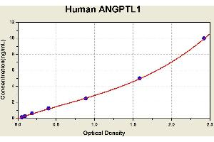 Image no. 1 for Angiopoietin-Like 1 (ANGPTL1) ELISA Kit (ABIN1113390)
