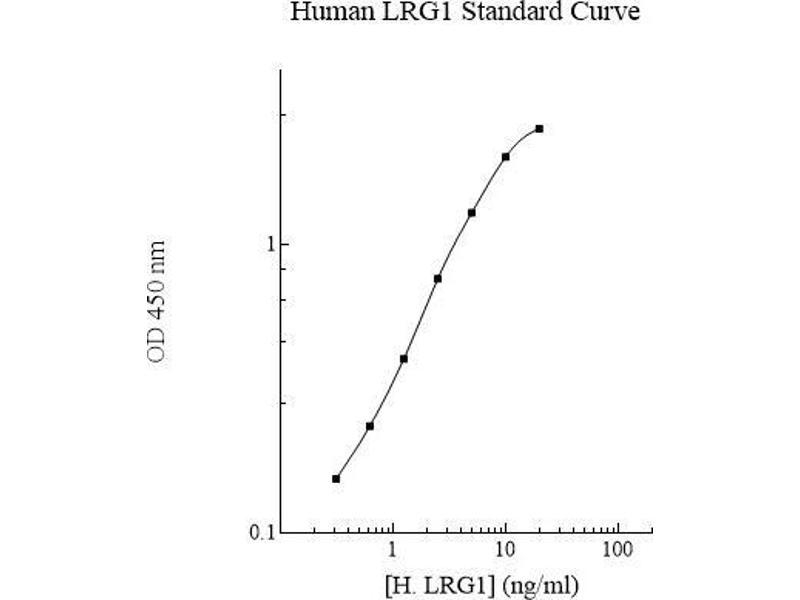 Leucine-Rich alpha-2 Glycoprotein 1 (LRG1) ELISA Kit