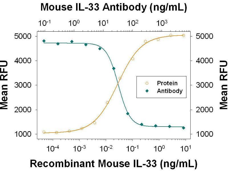 Neutralization (Neut) image for anti-Interleukin 33 (IL33) (AA 109-266) antibody (ABIN4899216)