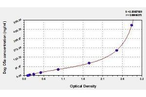 Image no. 1 for Complement Component 5a (C5a) ELISA Kit (ABIN2039243)