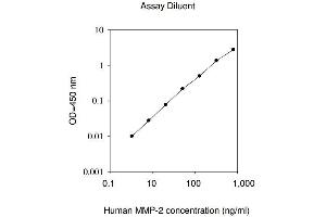 Image no. 1 for Matrix Metalloproteinase 2 (MMP2) ELISA Kit (ABIN625056)