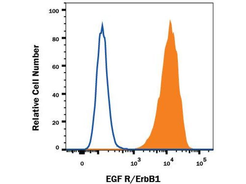 Flow Cytometry (FACS) image for anti-Epidermal Growth Factor Receptor (EGFR) (AA 25-645) antibody (ABIN4899925)