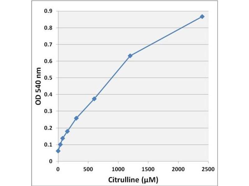 Image no. 3 for Homocitrulline/Citrulline Assay Kit (ABIN5067570)
