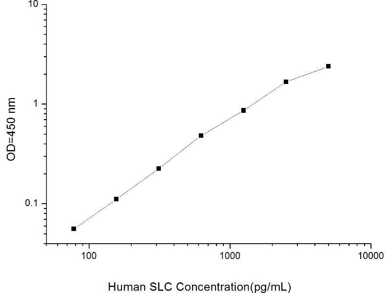 Chemokine (C-C Motif) Ligand 21 (CCL21) ELISA Kit (2)