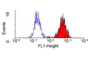 Flow Cytometry (FACS) image for anti-Complement Component Receptor 1 (CD35) (CR1) antibody (ABIN2480107)