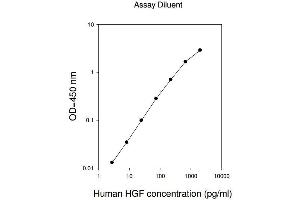 Image no. 1 for Hepatocyte Growth Factor (Hepapoietin A, Scatter Factor) (HGF) ELISA Kit (ABIN624993)