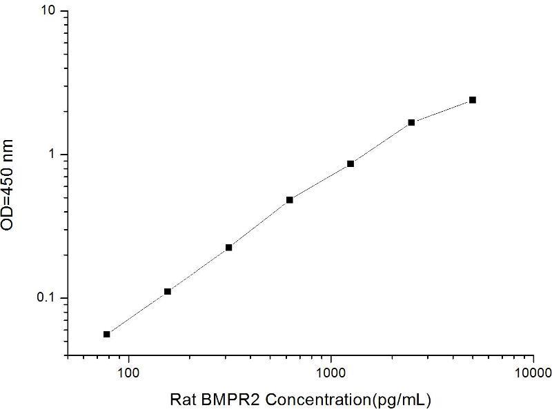 Bone Morphogenetic Protein Receptor, Type II (serine/threonine Kinase) (BMPR2) ELISA Kit (2)