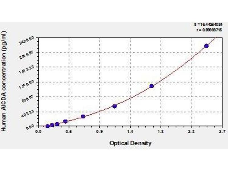Activation-Induced Cytidine Deaminase (AICDA) ELISA Kit