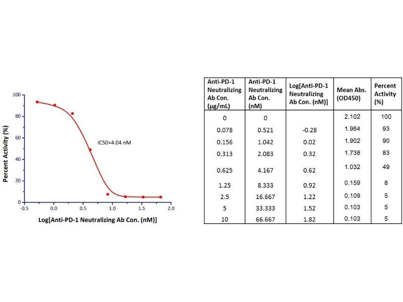Image no. 1 for PD-1 [Biotinylated] : PD-L1 Inhibitor Screening ELISA Assay Pair (ABIN2762507)