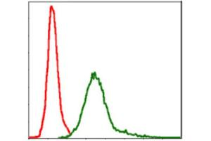 Flow Cytometry (FACS) image for anti-Baculoviral IAP Repeat-Containing 5 (BIRC5) antibody (ABIN1845166)