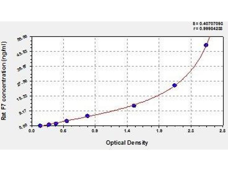 Coagulation Factor VII (F7) ELISA Kit