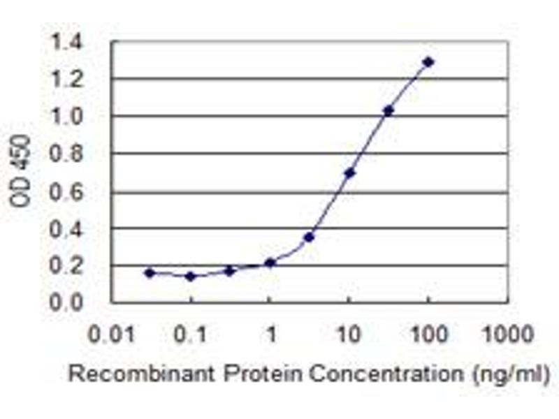 ELISA image for anti-Complement Component 4B (C4B) (AA 1347-1446) antibody (ABIN513870)