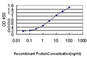 ELISA image for anti-Programmed Cell Death 6 Interacting Protein (PDCD6IP) (AA 1-110), (partial) antibody (ABIN564316)