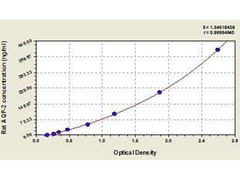 Aquaporin 2 (Collecting Duct) (AQP2) ELISA Kit