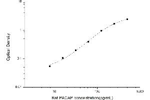 Image no. 1 for Adenylate Cyclase Activating Polypeptide 1 (Pituitary) (ADCYAP1) ELISA Kit (ABIN6963286)