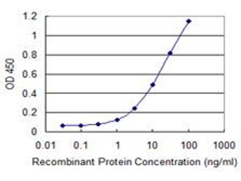 ELISA image for anti-Phosphoglucomutase 1 (PGM1) (AA 1-562), (full length) antibody (ABIN562198)