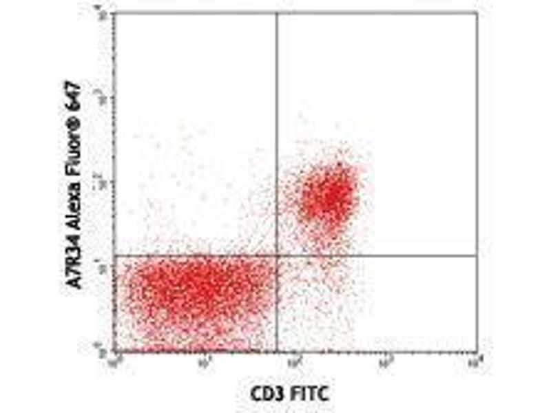 Flow Cytometry (FACS) image for anti-IL7R antibody (Interleukin 7 Receptor)  (Alexa Fluor 647) (ABIN2657626)