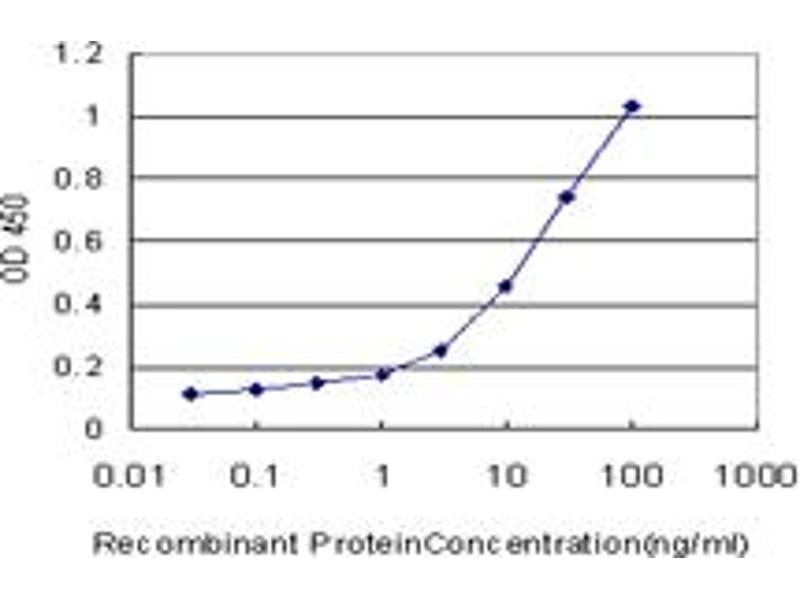 ELISA image for anti-Mitogen-Activated Protein Kinase Kinase 5 (MAP2K5) (AA 1-448), (full length) antibody (ABIN562429)