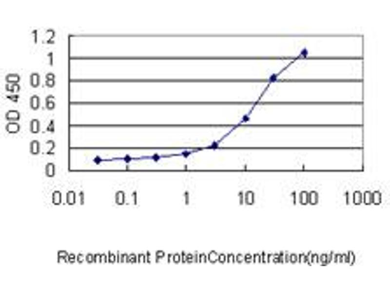 ELISA image for anti-Zinc Finger Protein 163 (ZNF163) (AA 1-91), (partial) antibody (ABIN561035)