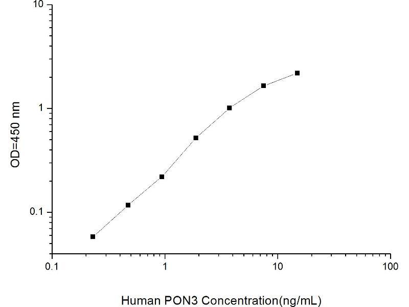 Paraoxonase 3 (PON3) ELISA Kit (2)
