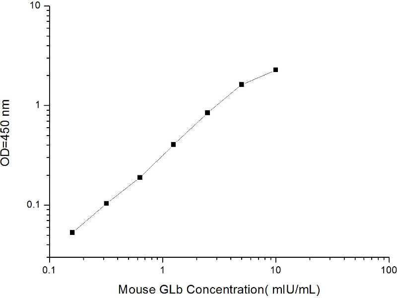 Galactosidase, beta 1 (GLB1) ELISA Kit (2)